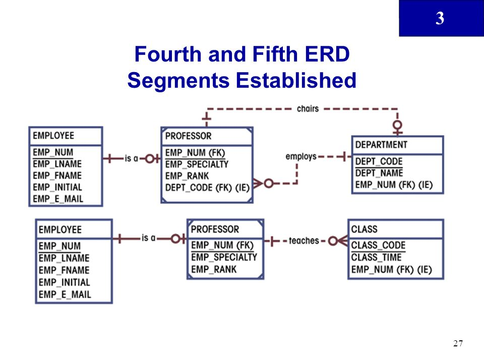 3 27 Fourth and Fifth ERD Segments Established