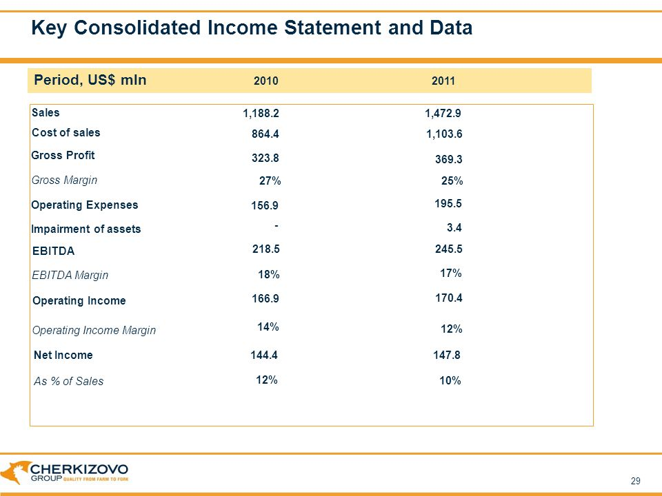 2011 Consolidated Financial Statements