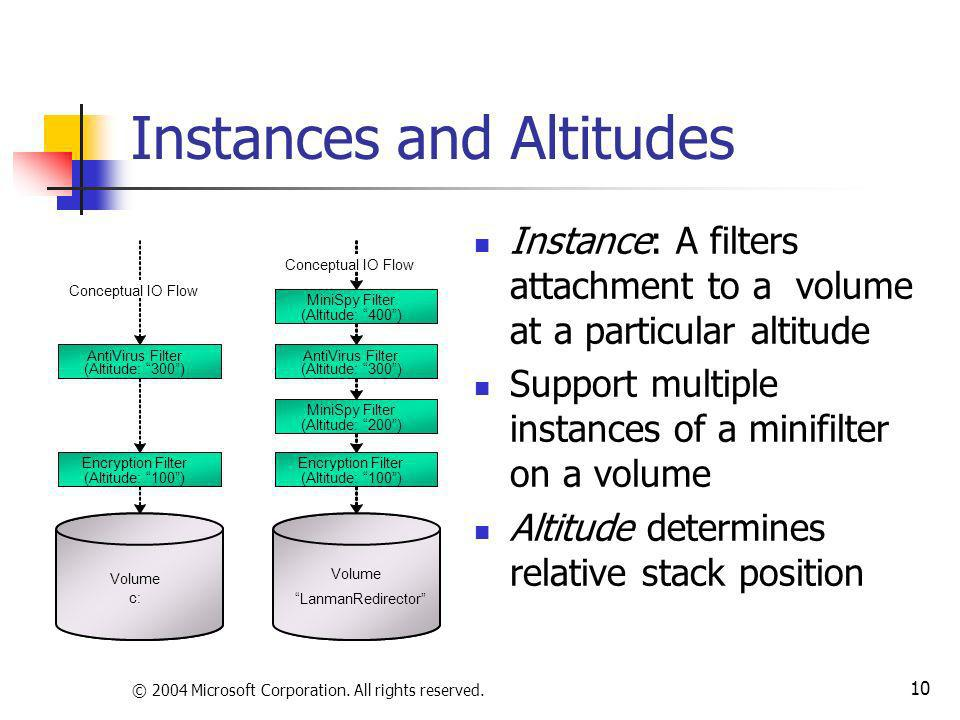 © 2004 Microsoft Corporation. All rights reserved. 10 Instances and Altitudes Instance: A filters attachment to a volume at a particular altitude Supp