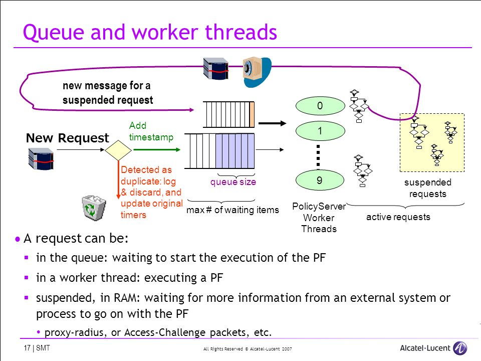 All Rights Reserved © Alcatel-Lucent 2007 17 | SMT Queue and worker threads A request can be: in the queue: waiting to start the execution of the PF in a worker thread: executing a PF suspended, in RAM: waiting for more information from an external system or process to go on with the PF proxy-radius, or Access-Challenge packets, etc.