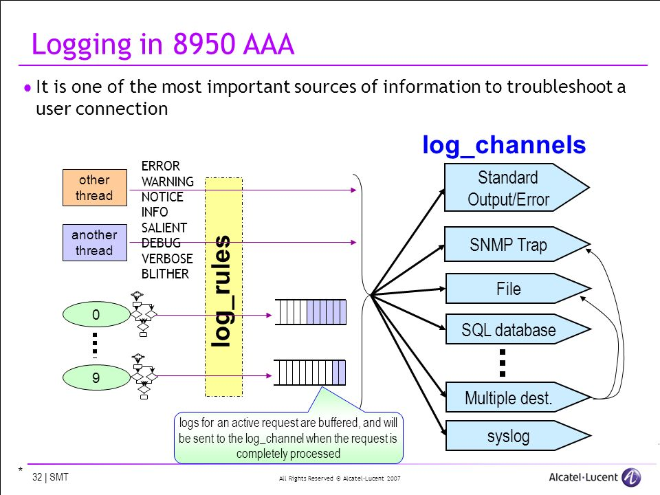 All Rights Reserved © Alcatel-Lucent 2007 32 | SMT Logging in 8950 AAA It is one of the most important sources of information to troubleshoot a user c