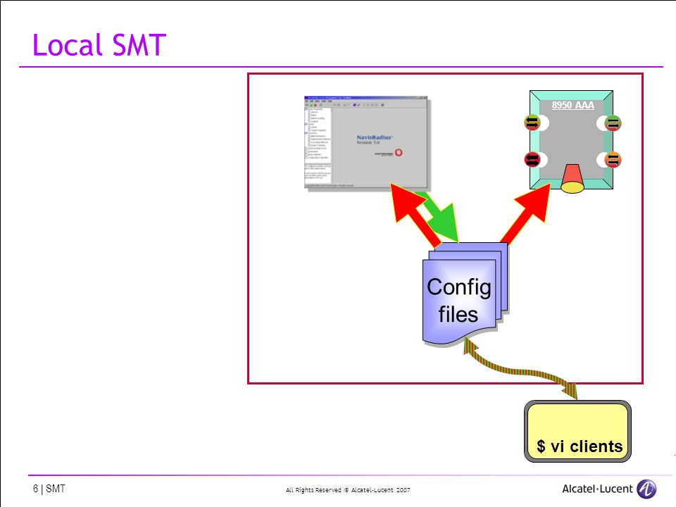 All Rights Reserved © Alcatel-Lucent 2007 6 | SMT Local SMT 8950 AAA Config files $ vi clients
