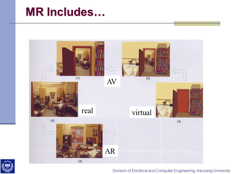 Division of Electrical and Computer Engineering, Hanyang University MR Includes … virtual AV AR real