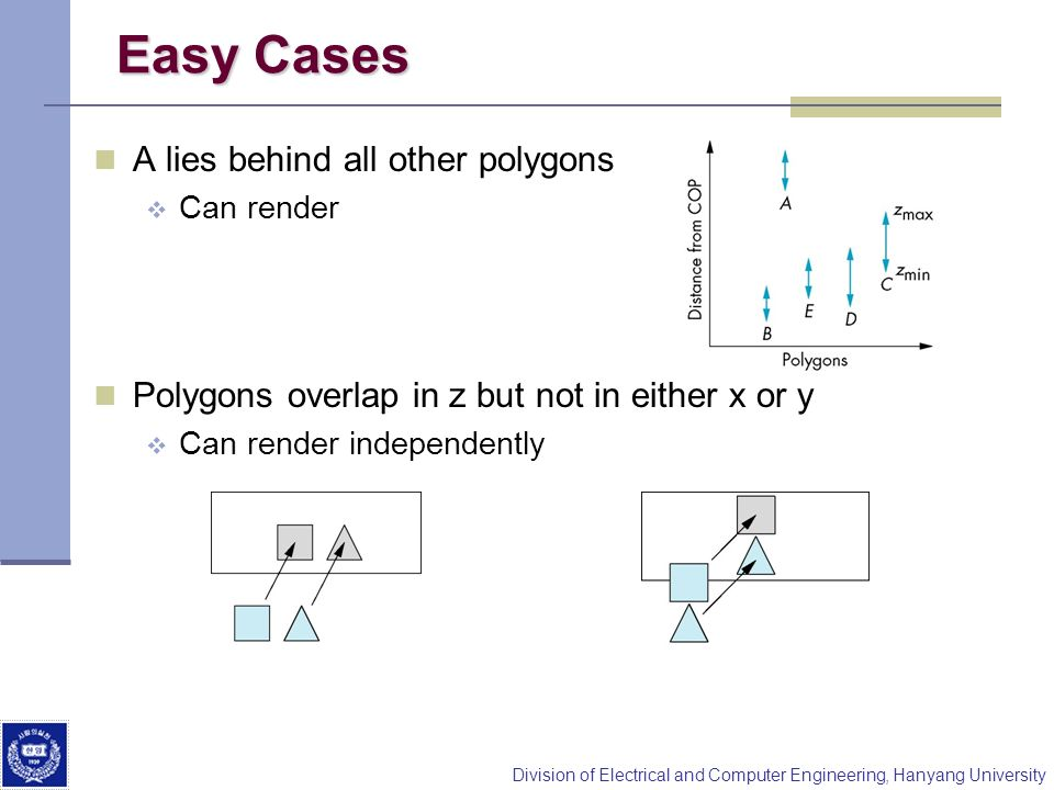 Division of Electrical and Computer Engineering, Hanyang University Easy Cases A lies behind all other polygons Can render Polygons overlap in z but n