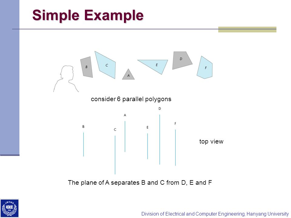 Division of Electrical and Computer Engineering, Hanyang University Simple Example consider 6 parallel polygons top view The plane of A separates B an
