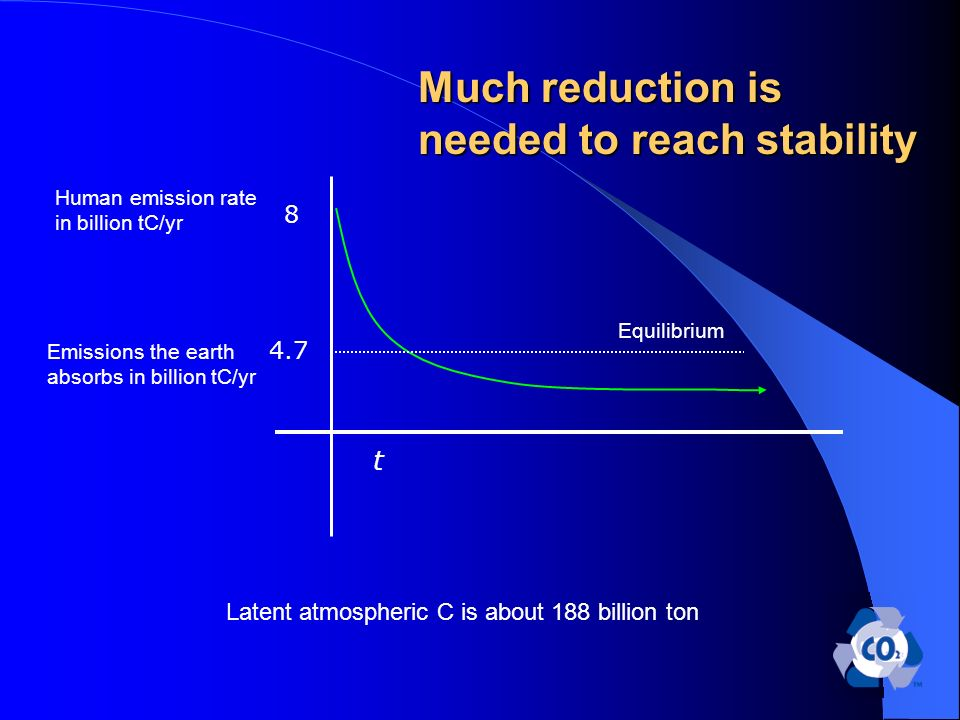 Much reduction is needed to reach stability 8 4.7 Human emission rate in billion tC/yr t Equilibrium Latent atmospheric C is about 188 billion ton Emissions the earth absorbs in billion tC/yr