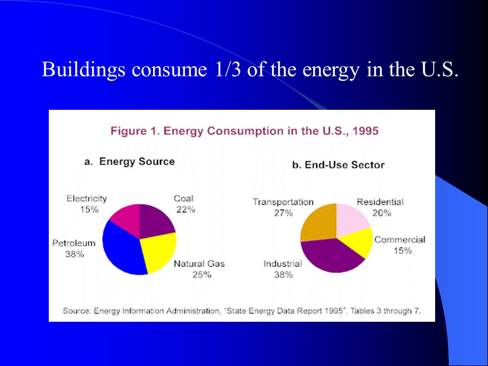Buildings consume 1/3 of the energy in the U.S.