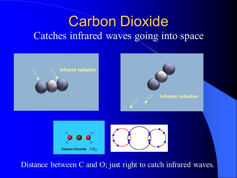 Carbon Dioxide Catches infrared waves going into space Distance between C and O; just right to catch infrared waves.