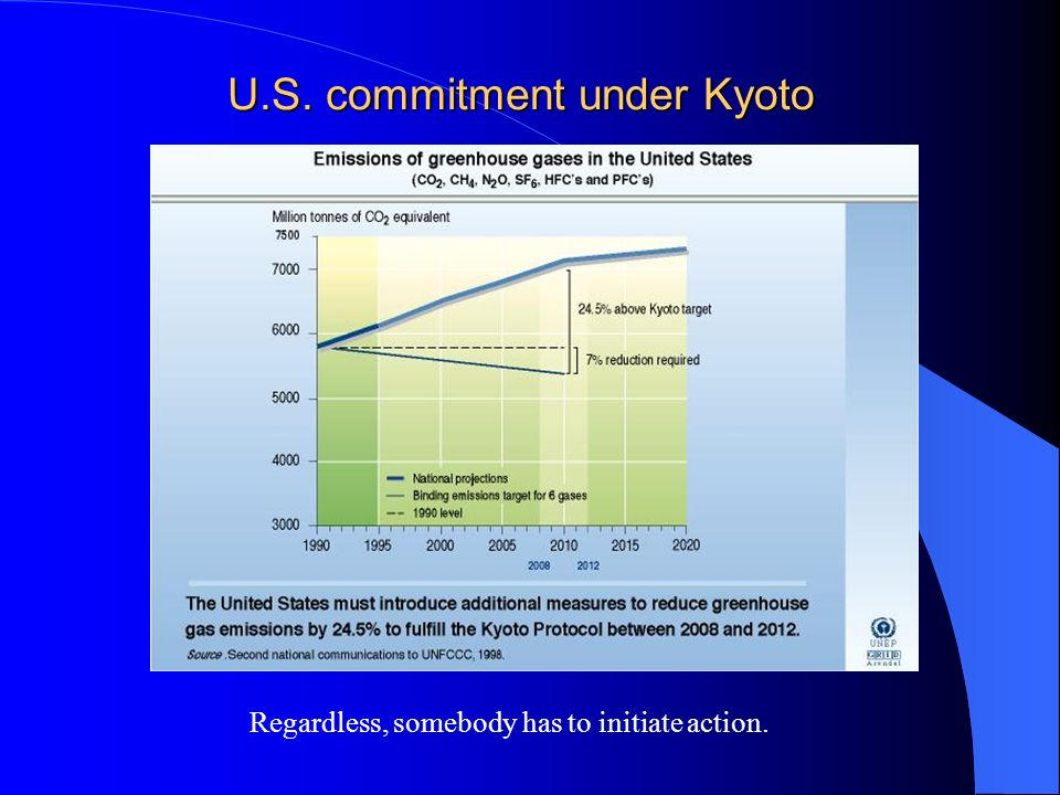 U.S. commitment under Kyoto Regardless, somebody has to initiate action.