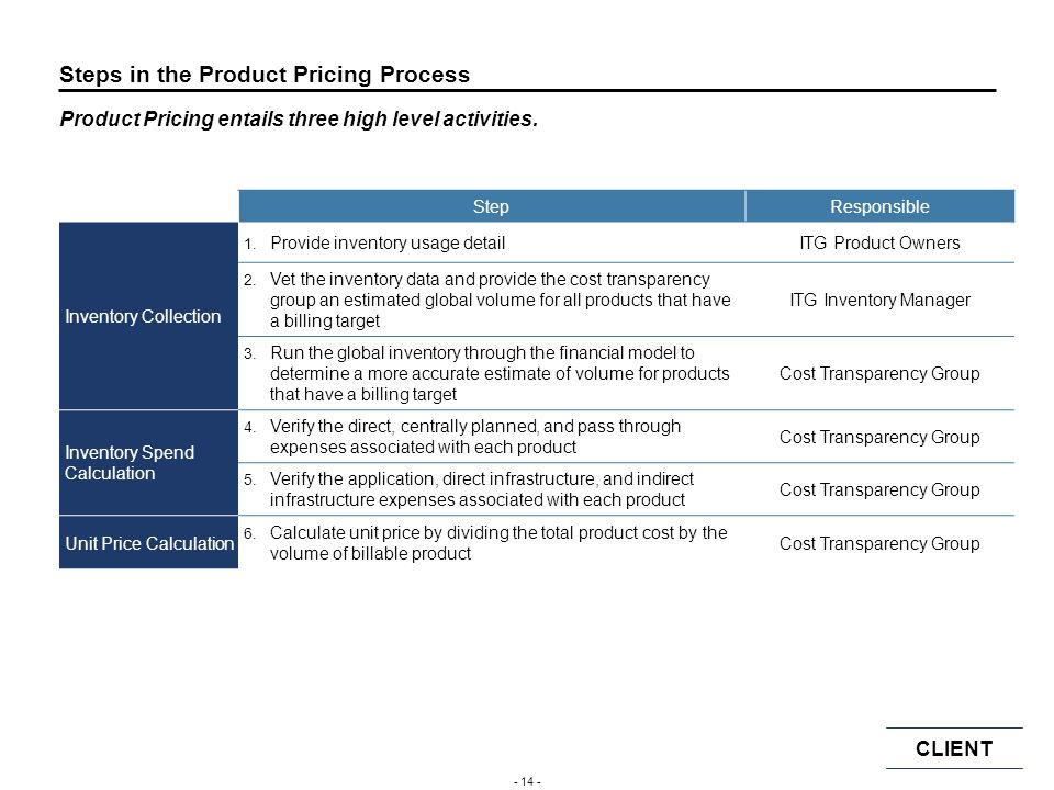 CLIENT - 13 - Overview of Current Product Pricing Process ITG uses a rate card to charge the business for the consumption of infrastructure and techno