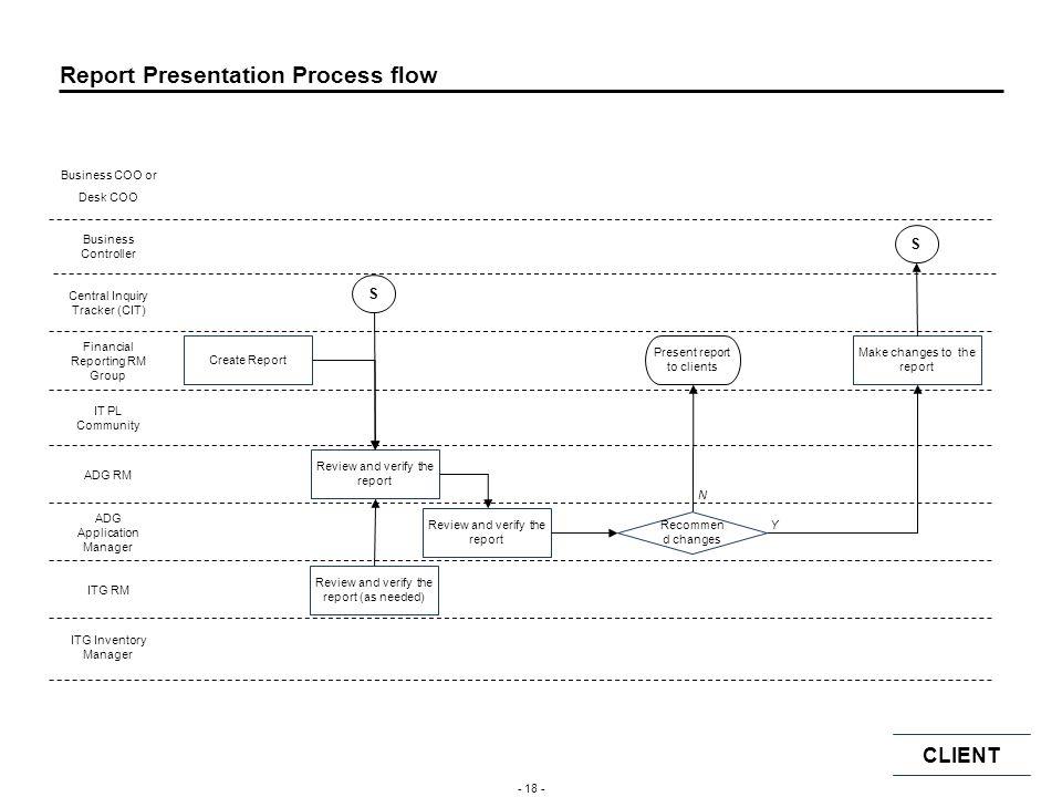 Appendix Report Presentation Process Flow Report Inquiry & Correction Process Flow Inquiry Type Framework Coverage Teams (Inquiry Response Coverage Te