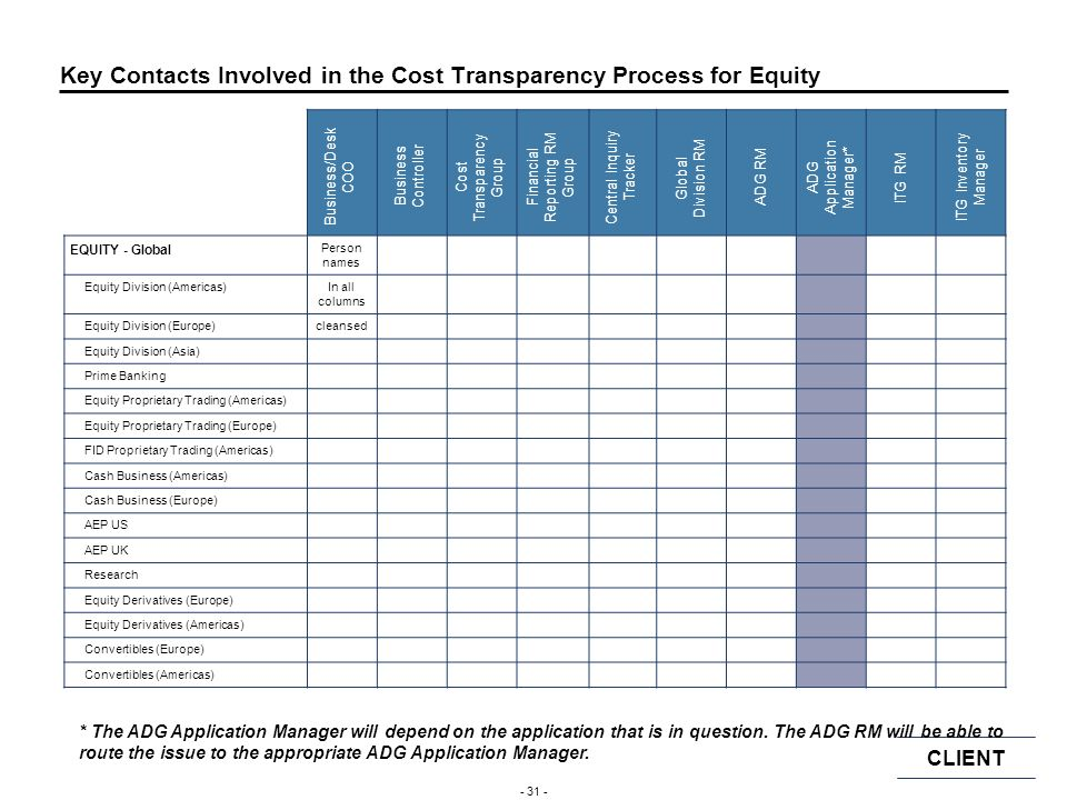 CLIENT - 30 - Roles and Responsibilities in the IT Cost Transparency Process - 3 Report Correction Get business sign offs for all application re-alloc