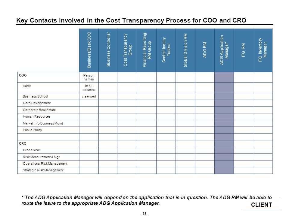 CLIENT - 34 - Key Contacts Involved in the Cost Transparency Process for IB Support and CFO IB SupportPerson names CorporateIn all columns Complex Pro