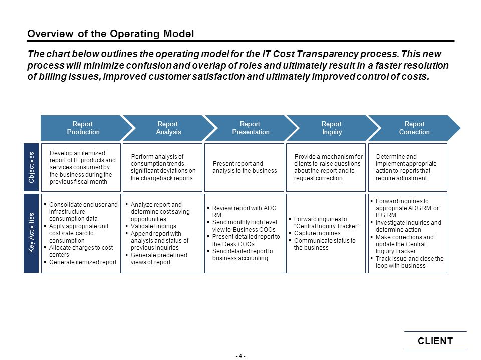 CLIENT - 14 - Steps in the Product Pricing Process Product Pricing entails three high level activities.