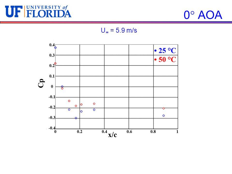 0 AOA U = 5.9 m/s