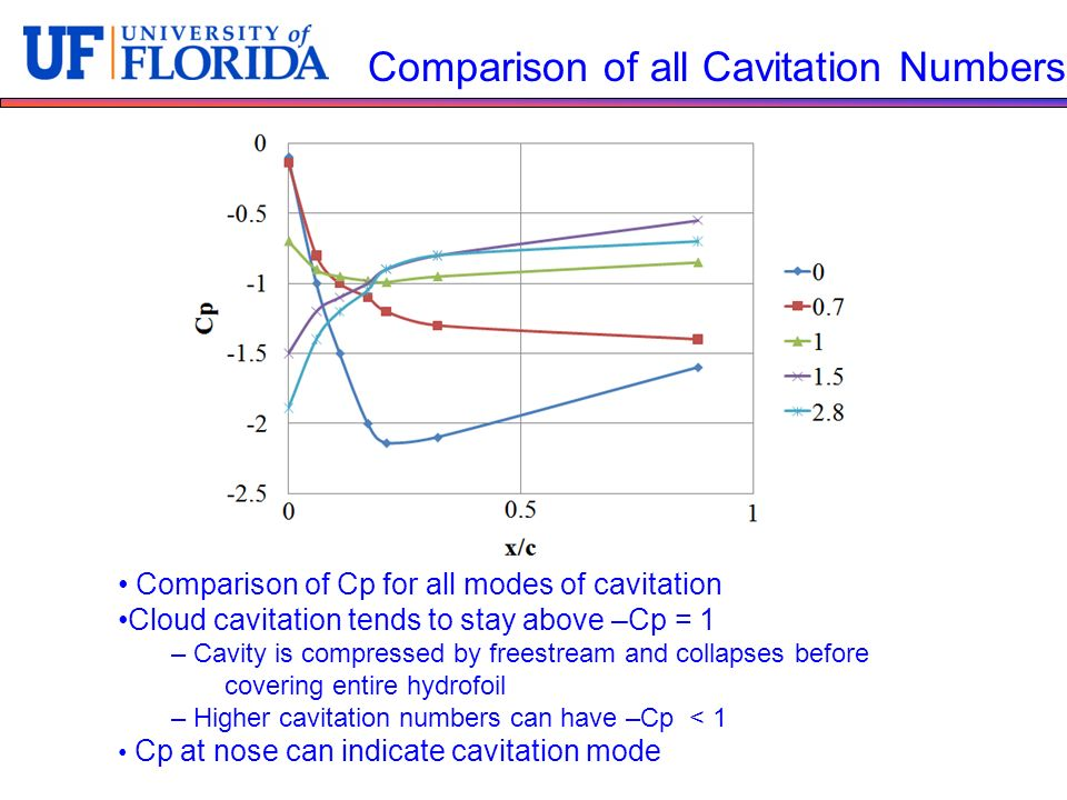 Comparison of all Cavitation Numbers Comparison of Cp for all modes of cavitation Cloud cavitation tends to stay above –Cp = 1 – Cavity is compressed by freestream and collapses before covering entire hydrofoil – Higher cavitation numbers can have –Cp < 1 Cp at nose can indicate cavitation mode