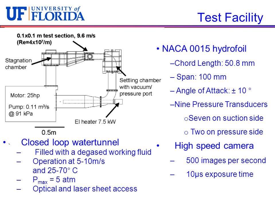 Test Facility Closed loop watertunnel –Filled with a degased working fluid –Operation at 5-10m/s and 25-70° C –P max = 5 atm –Optical and laser sheet access NACA 0015 hydrofoil –Chord Length: 50.8 mm – Span: 100 mm – Angle of Attack: ± 10 ° –Nine Pressure Transducers o Seven on suction side o Two on pressure side High speed camera –500 images per second –10μs exposure time