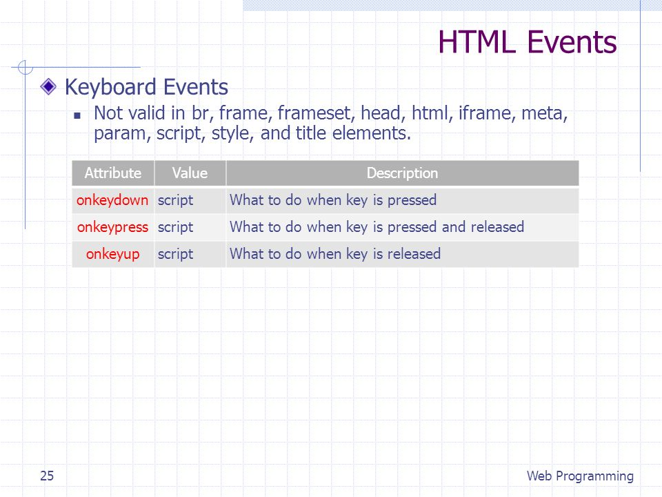 HTML Events Keyboard Events Not valid in br, frame, frameset, head, html, iframe, meta, param, script, style, and title elements. Web Programming25 At