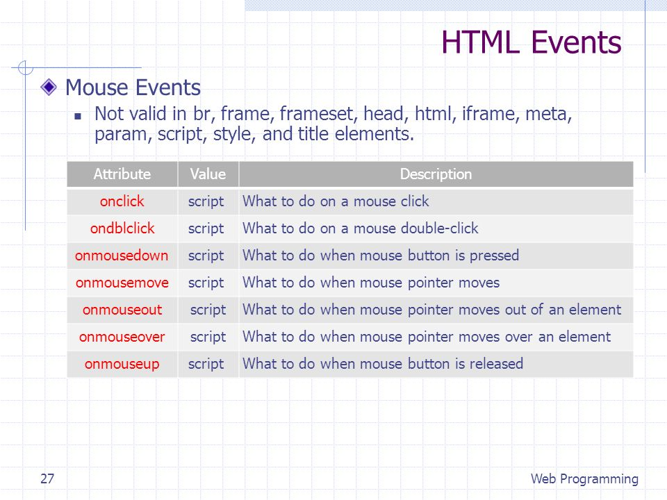 HTML Events Mouse Events Not valid in br, frame, frameset, head, html, iframe, meta, param, script, style, and title elements. Web Programming27 Attri