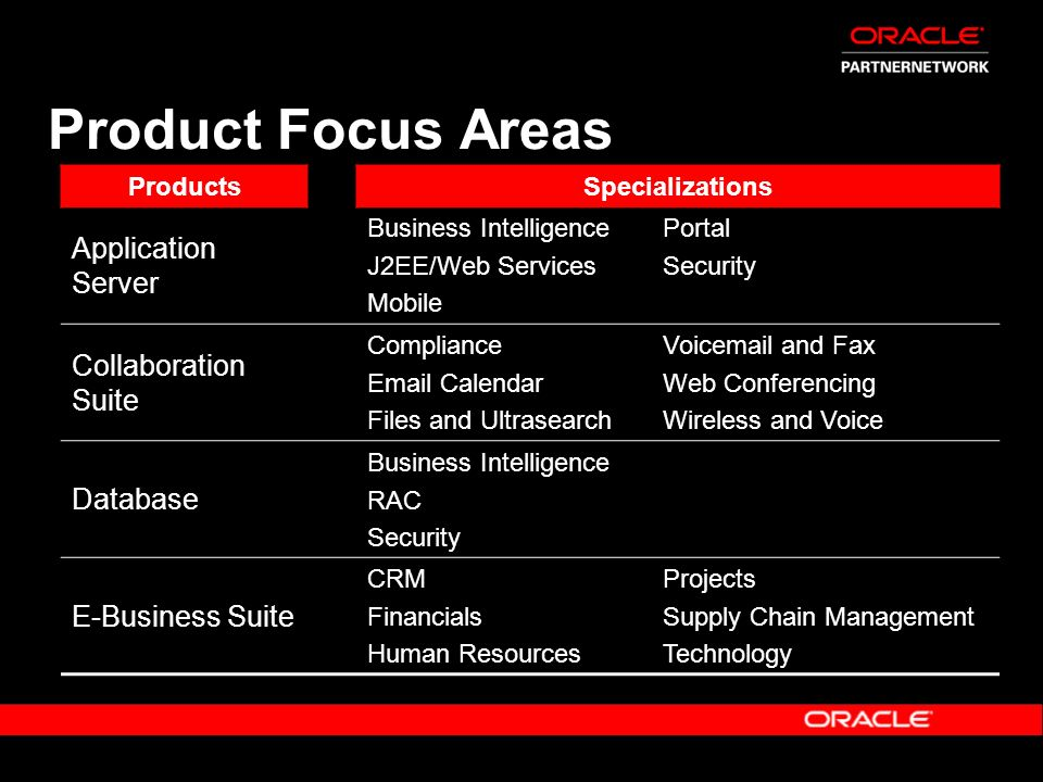 Product Focus Areas ProductsSpecializations Application Server Business Intelligence J2EE/Web Services Mobile Portal Security Collaboration Suite Comp