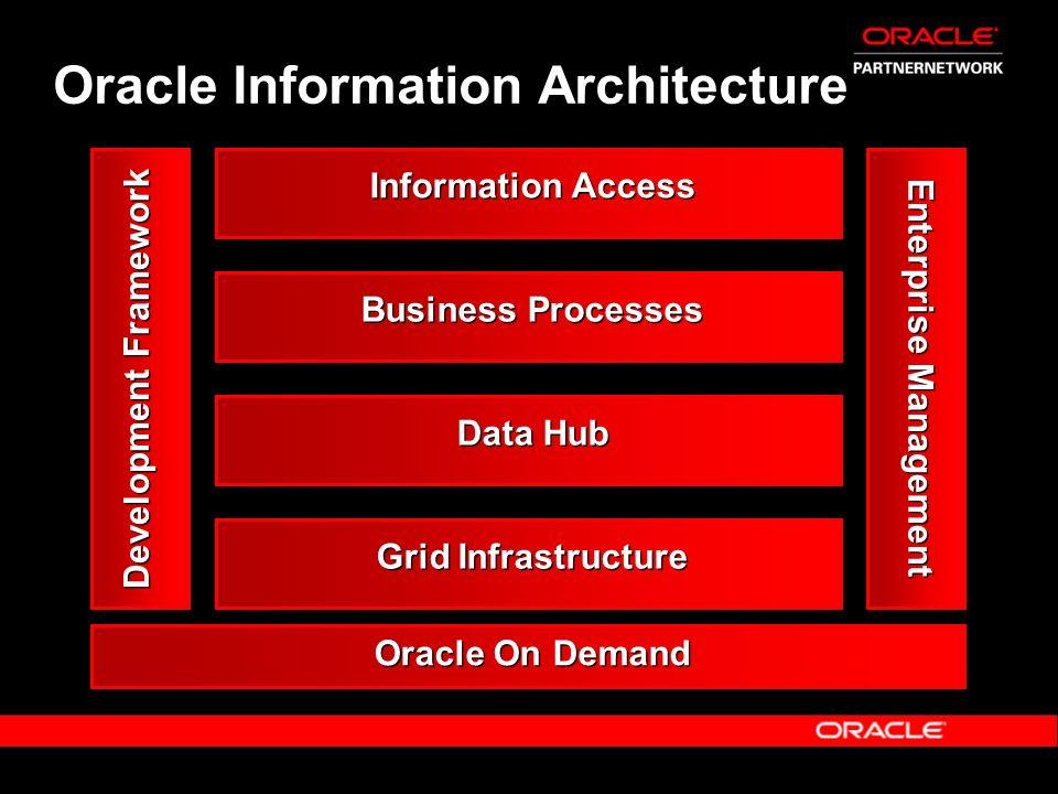 Oracle Information Architecture Development Framework Information Access Business Processes Data Hub Grid Infrastructure Enterprise Management Oracle