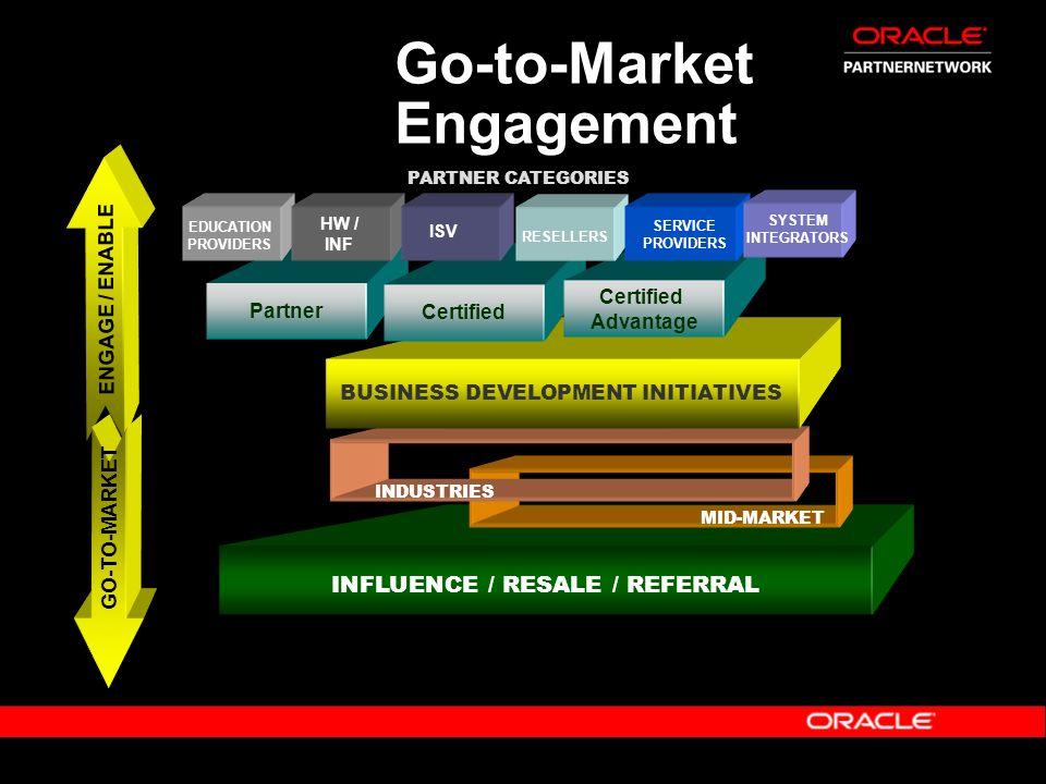 INFLUENCE / RESALE / REFERRAL Go-to-Market Engagement ENGAGE / ENABLE GO-TO-MARKET BUSINESS DEVELOPMENT INITIATIVES Partner Certified Advantage PARTNE
