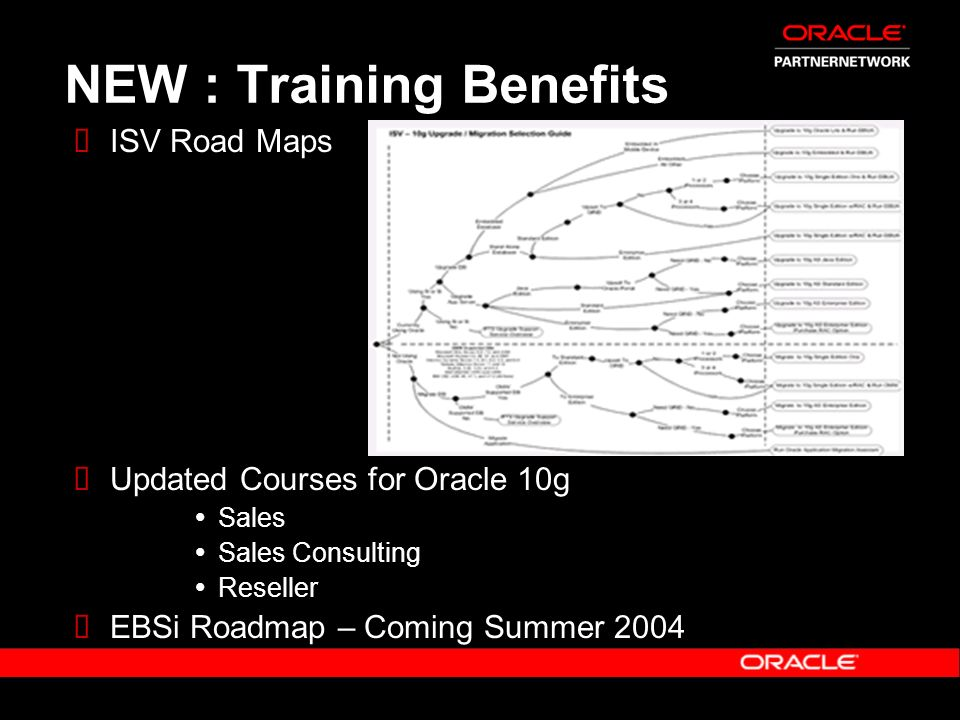 NEW : Training Benefits ISV Road Maps Updated Courses for Oracle 10g Sales Sales Consulting Reseller EBSi Roadmap – Coming Summer 2004