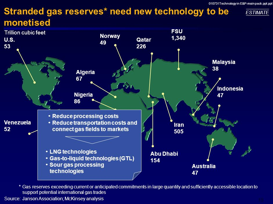 010731Technology in E&P-main pack.ppt.ppt 14 20 40 60 80 100 120 140 160 180 Source: OGJ The shift to gas poses additional technological challenges Mi