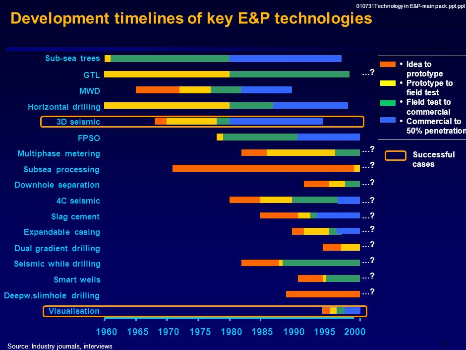 010731Technology in E&P-main pack.ppt.ppt 20 Commercially available Role* of various players through the development process (based on 15 technology c