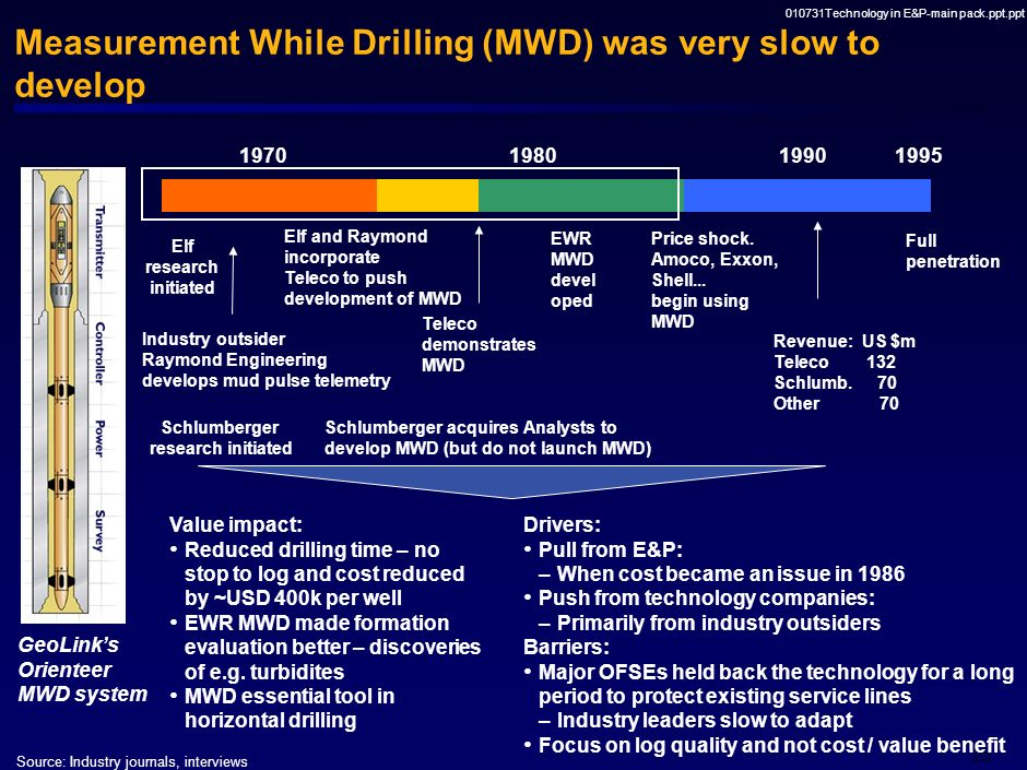 010731Technology in E&P-main pack.ppt.ppt 24 196019651970197519801985199019952000 Visualisation Deepwater slimhole drilling Smart wells Seismic while
