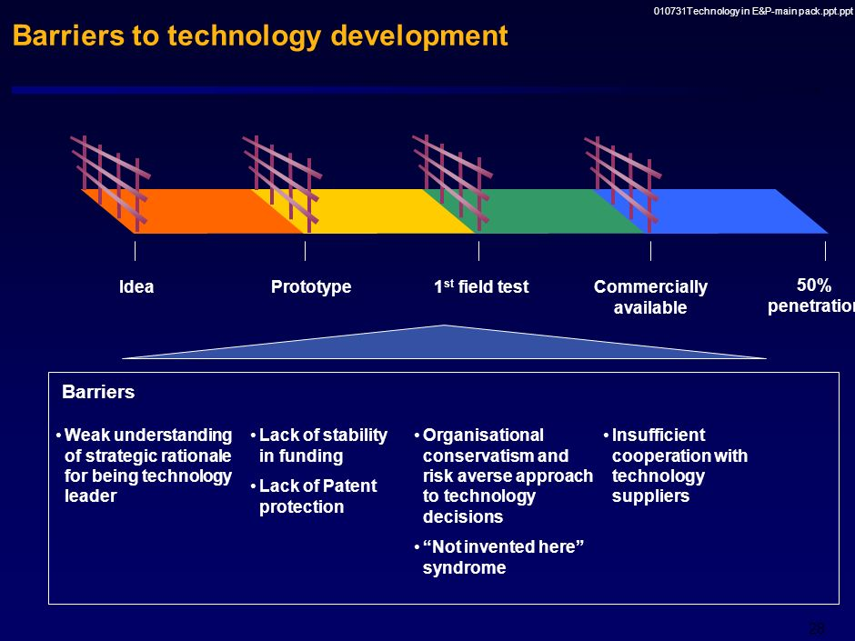 010731Technology in E&P-main pack.ppt.ppt 27 Drivers E&P players with strong strategic interest (few portfolio alternatives) in the new technology are