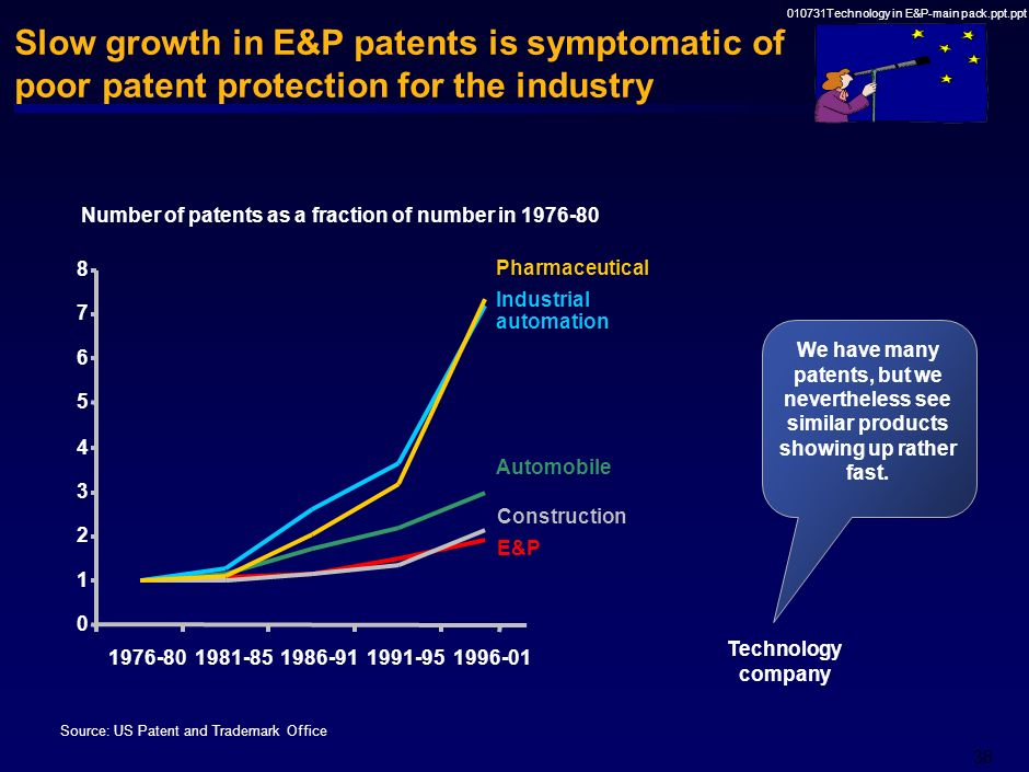 010731Technology in E&P-main pack.ppt.ppt 37 If someone launches a new, good technology, our suppliers will give us access to it within less than 6 mo