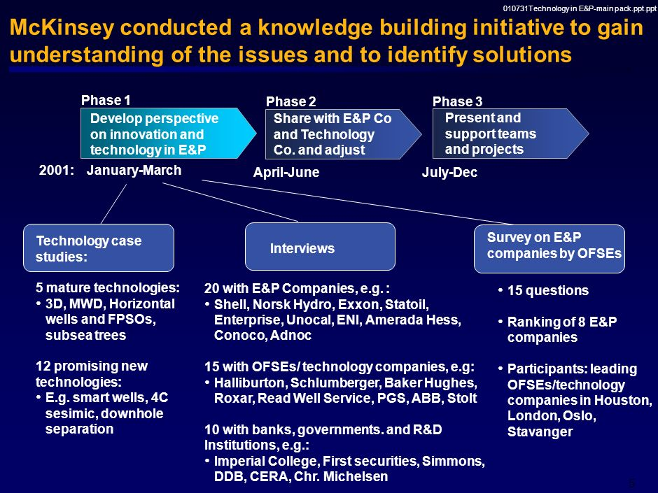 010731Technology in E&P-main pack.ppt.ppt 5 McKinsey conducted a knowledge building initiative to gain understanding of the issues and to identify solutions Technology case studies: 5 mature technologies: 3D, MWD, Horizontal wells and FPSOs, subsea trees 12 promising new technologies: E.g.