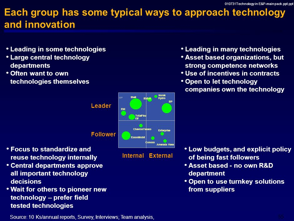 010731Technology in E&P-main pack.ppt.ppt 54 E&P companies can be classified in four distinct groups when evaluated for their technology leadership an