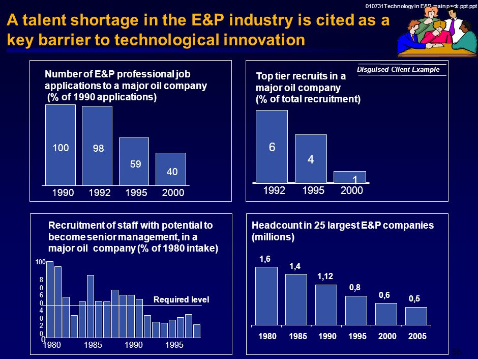 010731Technology in E&P-main pack.ppt.ppt 55 Each group has some typical ways to approach technology and innovation Source: 10 Ks/annual reports, Surv