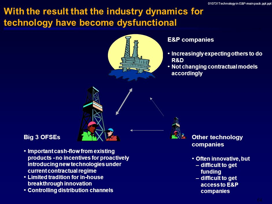 010731Technology in E&P-main pack.ppt.ppt 63 In summary, several barriers impede the four key drivers of technology Weak understanding of strategic ra