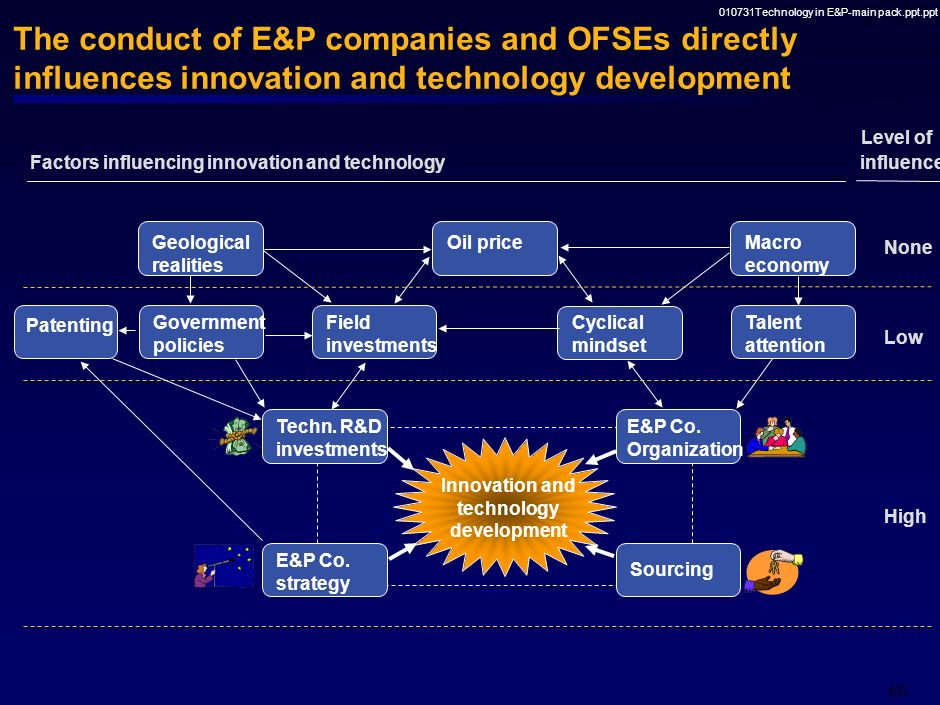 010731Technology in E&P-main pack.ppt.ppt 65 New technologies are required to meet the opportunities and challenges in the E&P industry Innovation and