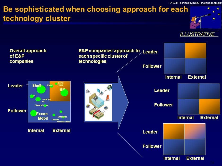 010731Technology in E&P-main pack.ppt.ppt 73 Select what role you want to play for each technology cluster Look at clusters of technologies Source: BB