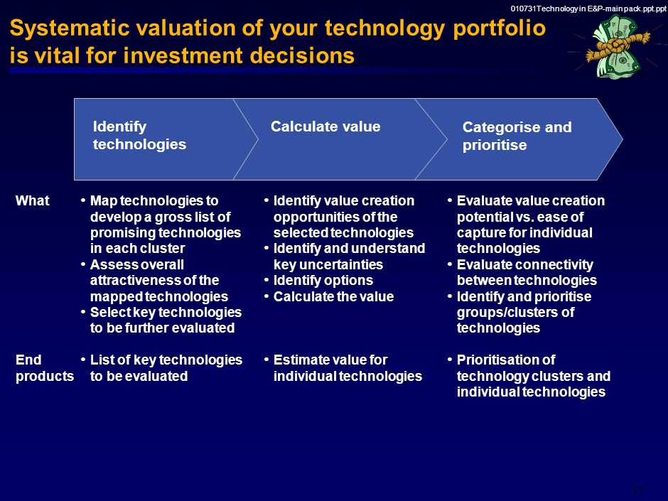 010731Technology in E&P-main pack.ppt.ppt 76 Core elements in the new regime for innovation and technology management Strategic role Valuation methodo