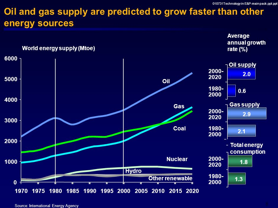 010731Technology in E&P-main pack.ppt.ppt 8 Oil and gas supply are predicted to grow faster than other energy sources Source: International Energy Agency World energy supply (Mtoe) Average annual growth rate (%) 0 1000 2000 3000 4000 5000 6000 19701975198019851990199520002005201020152020 Oil Gas Coal Nuclear Hydro Total energy consumption 0.6 1980- 2000 2000- 2020 2.1 2.9 1980- 2000 2000- 2020 Oil supply Gas supply 1.3 1.8 1980- 2000 2000- 2020 2.0 Other renewable