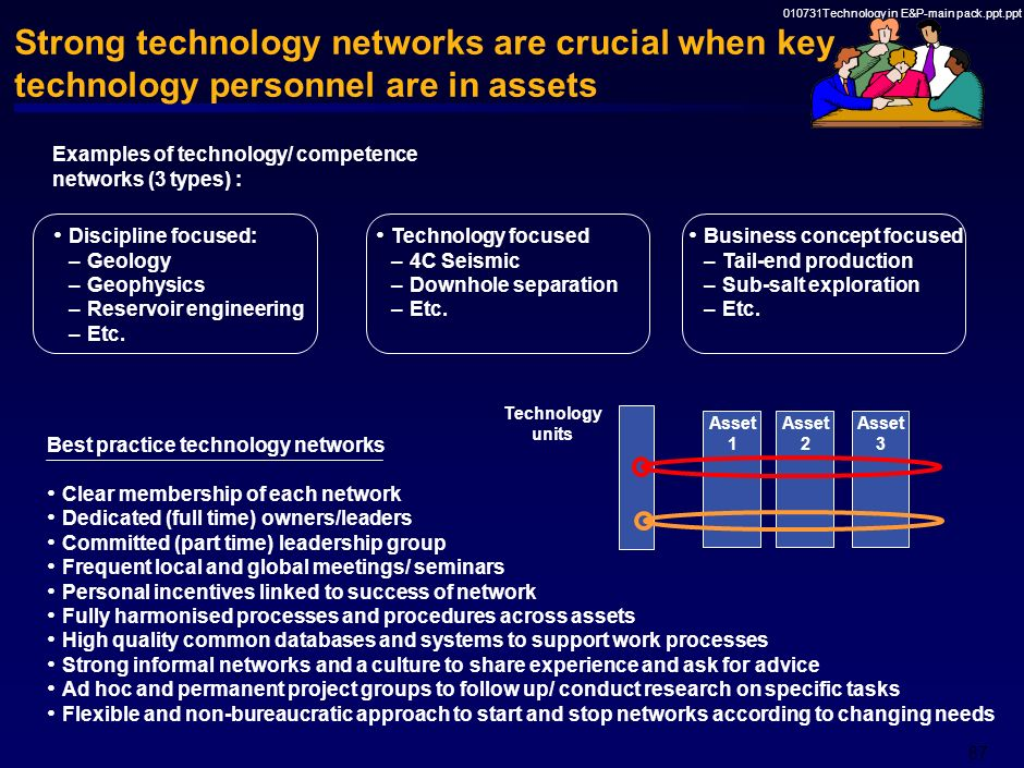 010731Technology in E&P-main pack.ppt.ppt 86 Choose organisational solution based on synergy potential across assets vs. within assets Asset 1Asset 2A