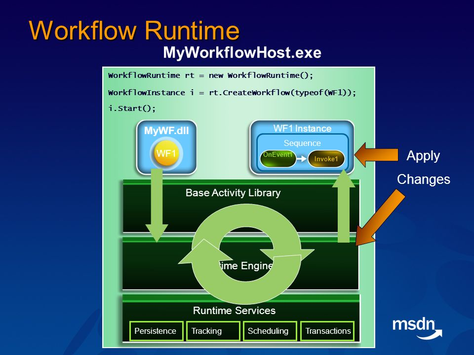Workflow Runtime Runtime Engine MyWF.dll WF1 MyWorkflowHost.exe WorkflowRuntime rt = new WorkflowRuntime(); Runtime Services PersistenceTrackingSchedulingTransactions Base Activity Library i.Start(); WorkflowInstance i = rt.CreateWorkflow(typeof(WF1)); WF1 Instance Sequence Invoke1 OnEvent1 Apply Changes