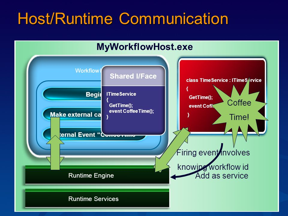Host/Runtime Communication Runtime Services Workflow Instance MyWorkflowHost.exe Runtime Engine class TimeService : ITimeService { GetTime(); event CoffeeTime(); } Make external call GetTimeExternal Event CoffeeTimeBegin Shared I/Face ITimeService { GetTime(); event CoffeeTime(); } Add as service Coffee Time.