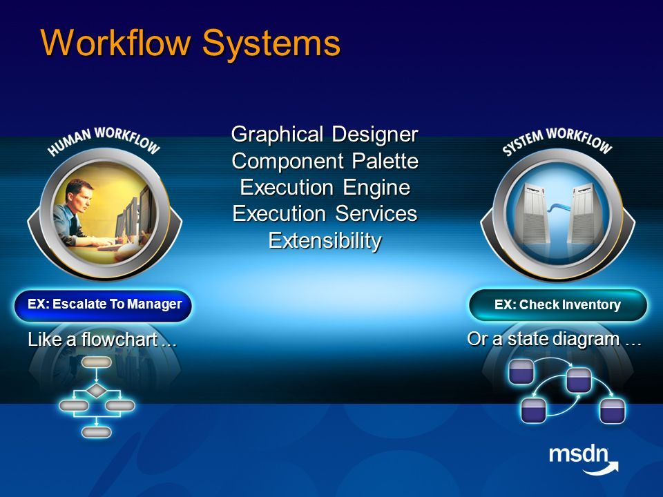 Windows Workflow Foundation Single framework for building Workflow applications on Windows Programming model, runtime and tools Highly extensible Supports Human/System Workflow Supports long running Workflows and their state