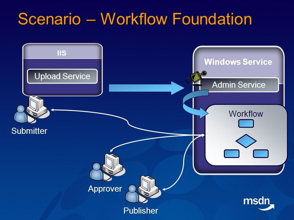 Scenario – Workflow Foundation Submitter IIS Upload Service Admin Service Windows Service Approver Publisher Workflow