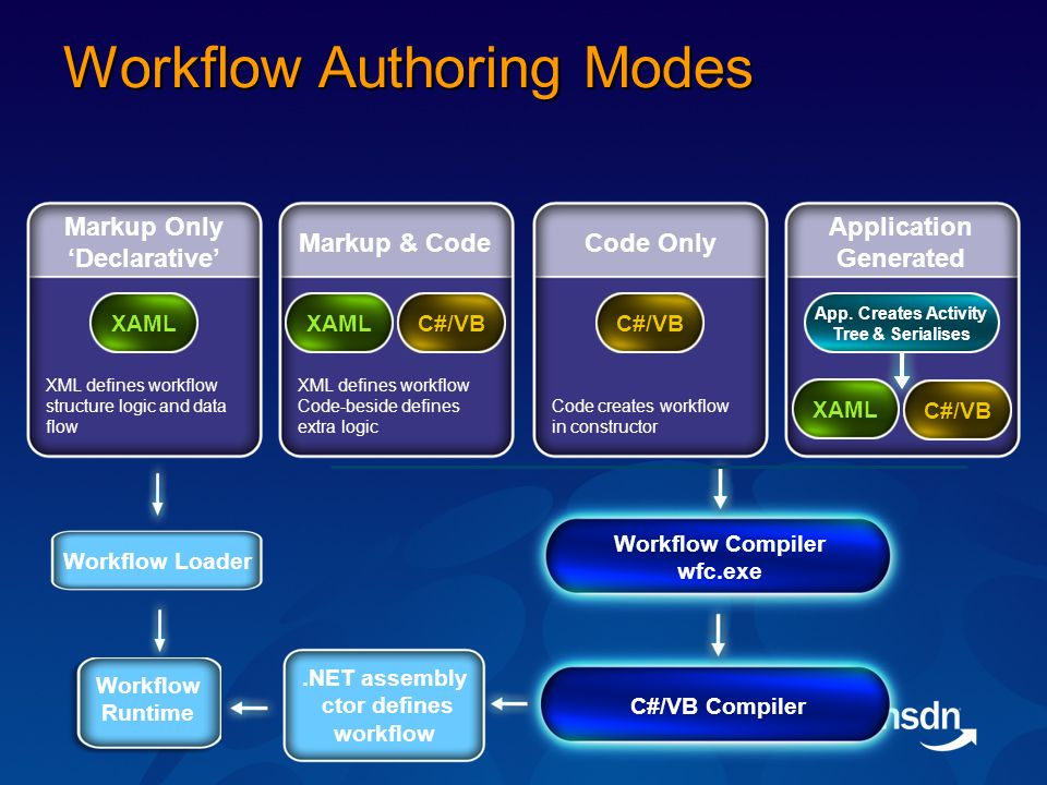 Workflow Authoring Modes C#/VB Compiler Markup Only Declarative XML defines workflow structure logic and data flow XAML Code Only Code creates workflow in constructor C#/VB Markup & Code XML defines workflow Code-beside defines extra logic XAMLC#/VB Application Generated XAML C#/VB App.