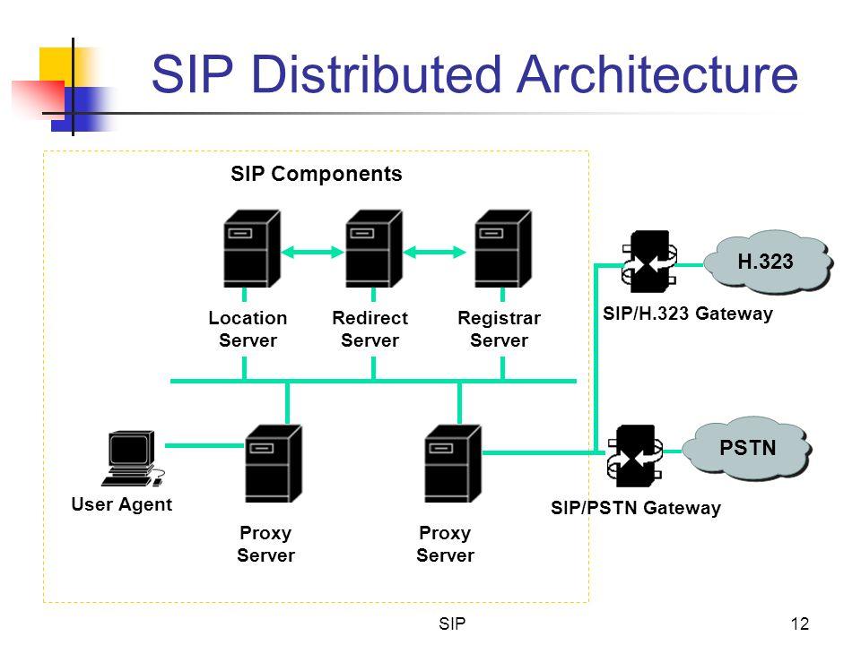 SIP12 SIP Distributed Architecture Redirect Server Location Server Registrar Server User Agent Proxy Server SIP/PSTN Gateway PSTN SIP Components Proxy