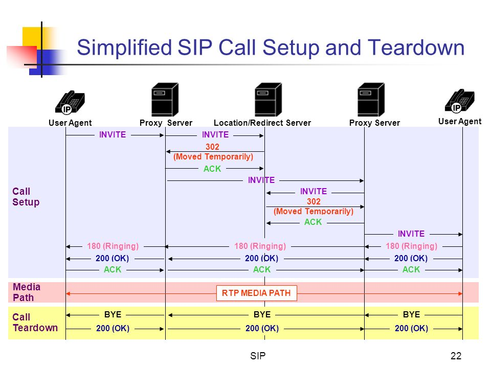 SIP22 Simplified SIP Call Setup and Teardown 302 (Moved Temporarily) INVITE 200 (OK) ACK INVITE 302 (Moved Temporarily) ACK INVITE 180 (Ringing) 200 (