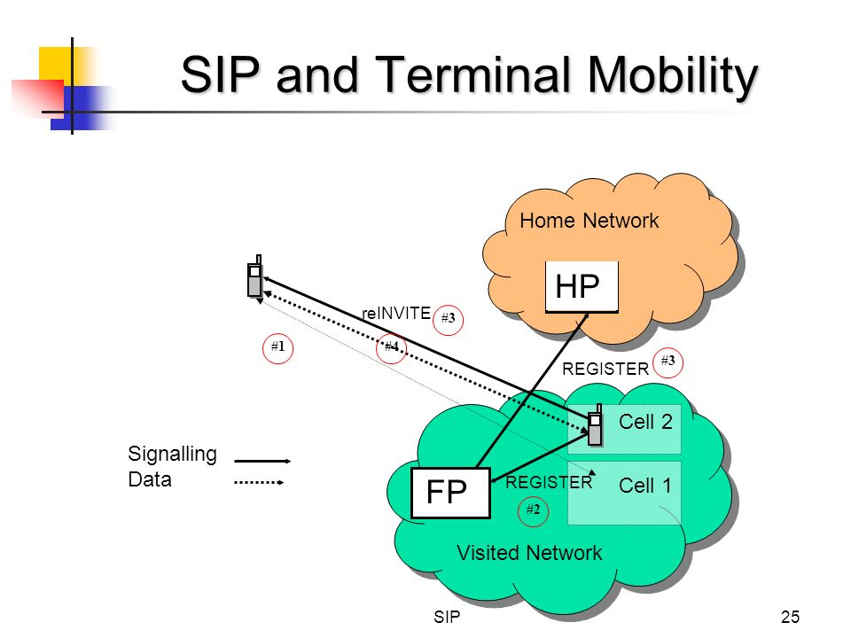 SIP25 SIP and Terminal Mobility Home Network HP Visited Network FP Signalling Data Cell 2 Cell 1 REGISTER #3 REGISTER #2 #1 reINVITE #3 #4