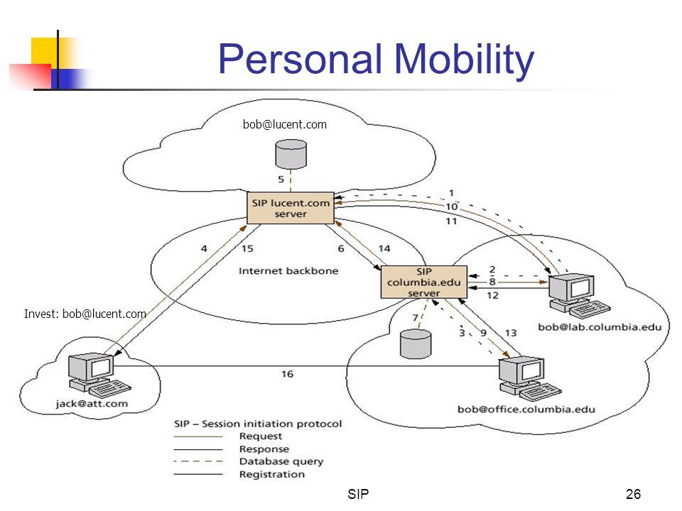 SIP26 Personal Mobility Invest: bob@lucent.com bob@lucent.com